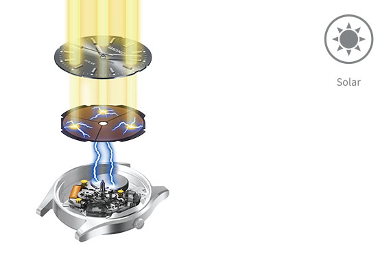 Seiko-solar--technologie--Wolters-Juweliers-Coevorden-Emmen